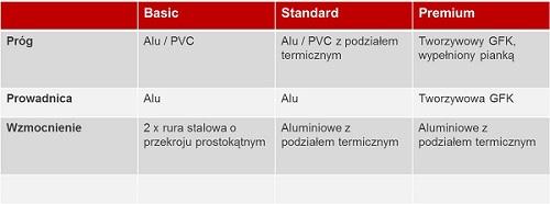 aluplast_drzwi_przesuwne_HST_85_mm_premium_standard_basic